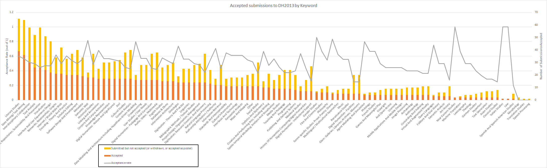 Figure 3. Acceptance rates of DH2013 by Keywords attached to submissions, sorted by acceptance rate. (click to enlarge)