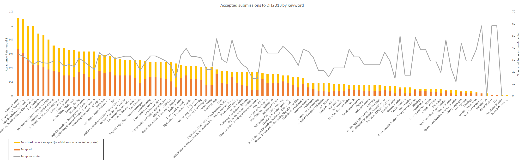 Acceptance rates of DH2013 by Keywords attached to submissions, sorted by number of submissions.