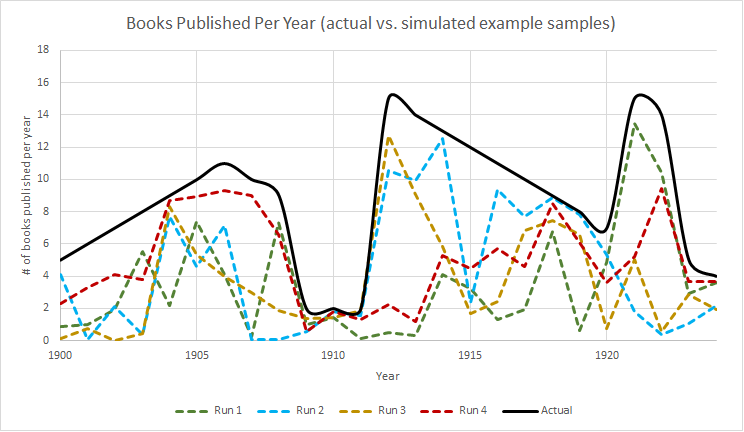 "This example chart compares a potential ""real"" underlying publication rate against several simulated potential sample datasets Jockers might have, created by multiplying the ""real"" dataset by some random number between 0 and 1."