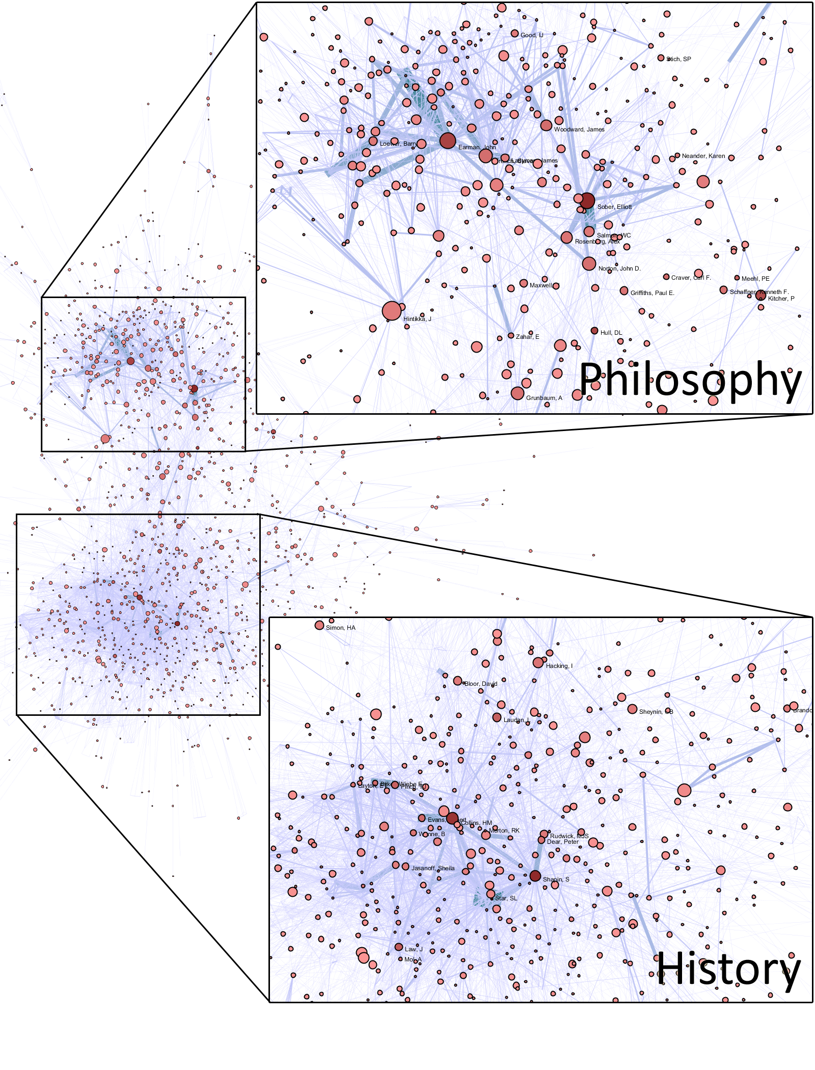Figure 6: Author co-citation network of 15 history & philosophy of science journals. Two authors are connected if they are cited together in some article, and connected more strongly if they are cited together frequently. Click to enlarge. [via me!]