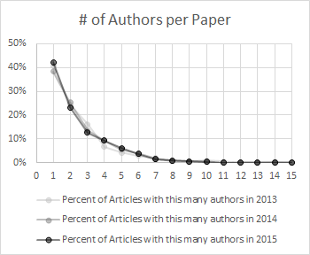 This chart shows the that ~40% of submissions to DH conferences over the past three years have been single-authored.