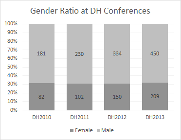 Gender ratio of authors at DH conferences 2010-2013. Women consistently represent a bit under a third of all authors.