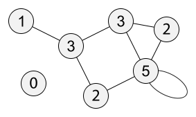 A network with each node labeled with its degree centrality.