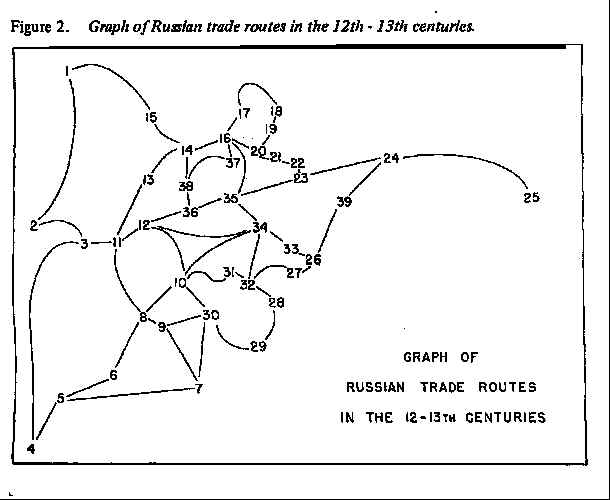 Russian river trade routes. Numbers/nodes are cities, and edges are rivers between them.