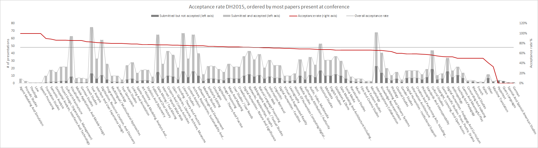 Figure 2. Acceptance rates of topics to DH2015, sorted by acceptance rate. Click to enlarge.