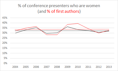 Gender ratio of authors to presentations at DH2004-DH2013. First authorship ratio is in red.