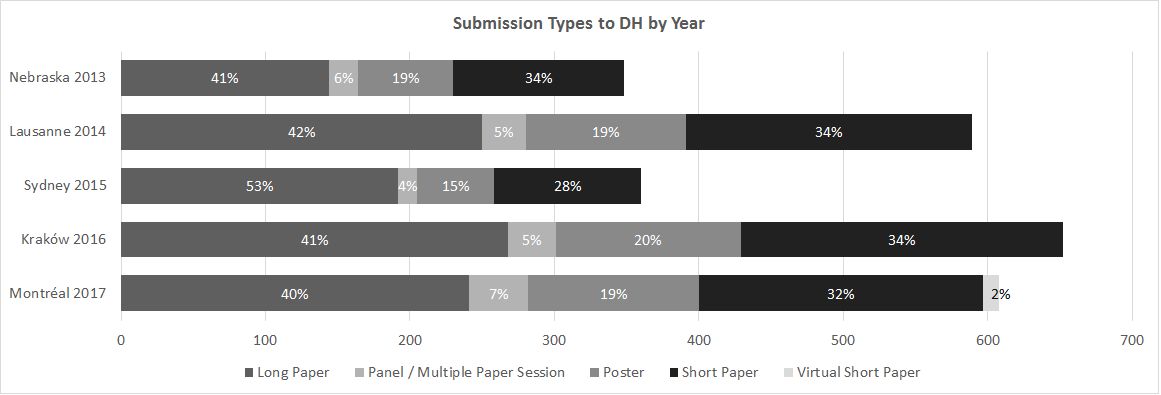 Submissions per year by type.